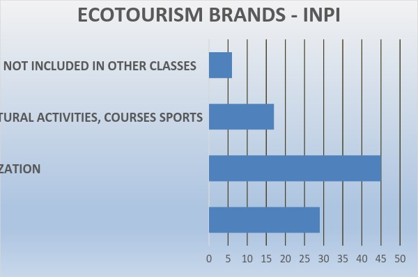 Ecotourism-related brands on INPI platform