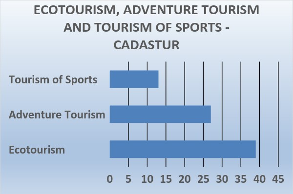 Ecotourism, Sports Tourism and Adventure Tourism registered on the Cadastur site relating to tourism agencies.