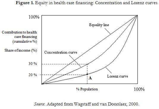 Figure 1. Equity in health care financing: Concentration and Lorenz curves