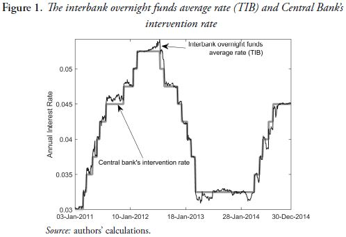 Figure 1. The interbank overnight funds average rate (TIB) and Central Bank�s intervention rate