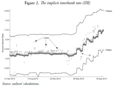 Figure 2. The implicit interbank rate (IIR)