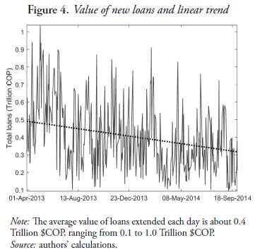 Figure 4. Value of new loans and linear trend
