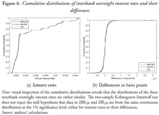 Figure 6. Cumulative distributions of interbank overnight interest rates and their differences