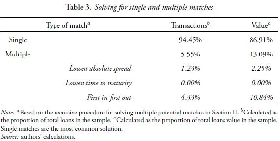 Table 3. Solving for single and multiple matches