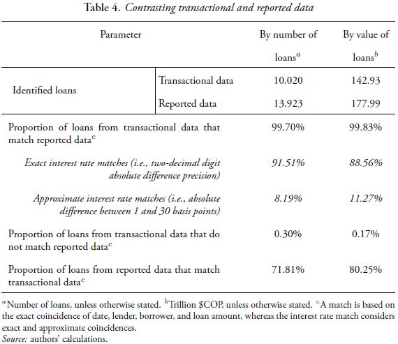 Table 4. Contrasting transactional and reported data