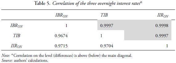 Table 5. Correlation of the three overnight interest rates