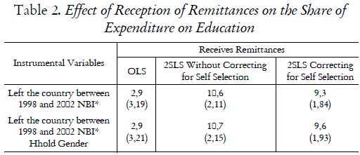 Table 2. Effect of Reception of Remittances on the Share of Expenditure on Education